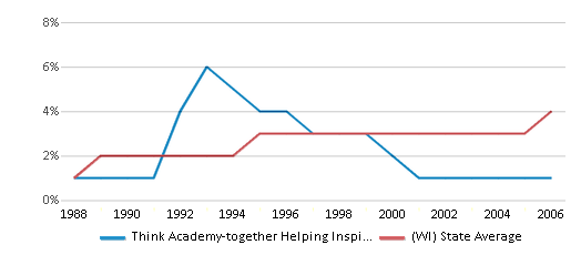 This chart display the percentage of Asian students in Think Academy-together Helping Inspire Kids and the percentage of Asian public school students in Wisconsin by year, with the latest 2005-06 school year data.