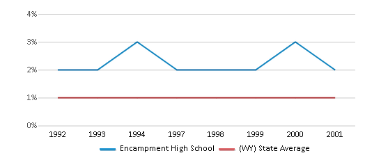 This chart display the percentage of Asian students in Encampment High School and the percentage of Asian public school students in Wyoming by year, with the latest 2000-01 school year data.