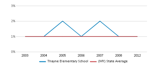 This chart display the percentage of Asian students in Thayne Elementary School and the percentage of Asian public school students in Wyoming by year, with the latest 2011-12 school year data.