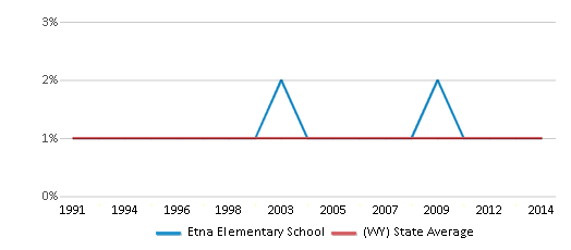 This chart display the percentage of Asian students in Etna Elementary School and the percentage of Asian public school students in Wyoming by year, with the latest 2013-14 school year data.