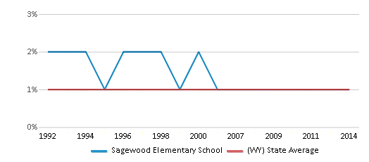 This chart display the percentage of Asian students in Sagewood Elementary School and the percentage of Asian public school students in Wyoming by year, with the latest 2013-14 school year data.