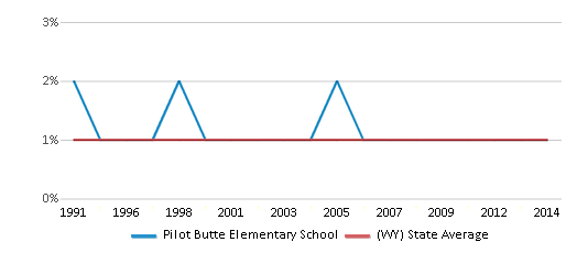 This chart display the percentage of Asian students in Pilot Butte Elementary School and the percentage of Asian public school students in Wyoming by year, with the latest 2013-14 school year data.
