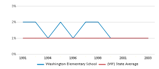 This chart display the percentage of Asian students in Washington Elementary School and the percentage of Asian public school students in Wyoming by year, with the latest 2002-03 school year data.