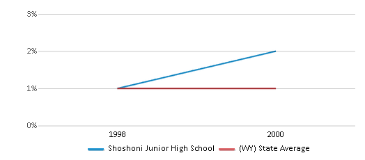 This chart display the percentage of Asian students in Shoshoni Junior High School and the percentage of Asian public school students in Wyoming by year, with the latest 1999-00 school year data.