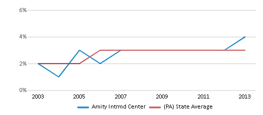 This chart display the percentage of Asian students in Amity Intrmd Center and the percentage of Asian public school students in Pennsylvania by year, with the latest 2012-13 school year data.