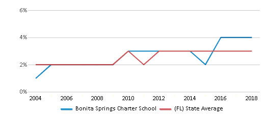 This chart display the percentage of Asian students in Bonita Springs Charter School and the percentage of Asian public school students in Florida by year, with the latest 2017-18 school year data.