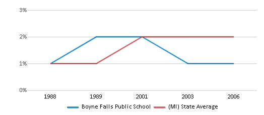 This chart display the percentage of Asian students in Boyne Falls Public School and the percentage of Asian public school students in Michigan by year, with the latest 2005-06 school year data.
