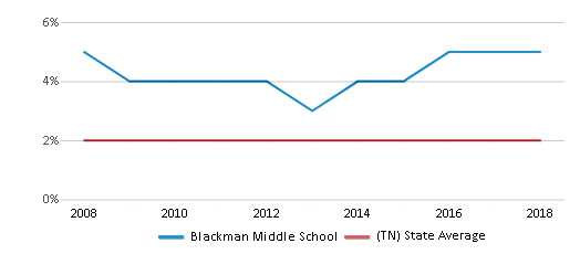 This chart display the percentage of Asian students in Blackman Middle School and the percentage of Asian public school students in Tennessee by year, with the latest 2017-18 school year data.