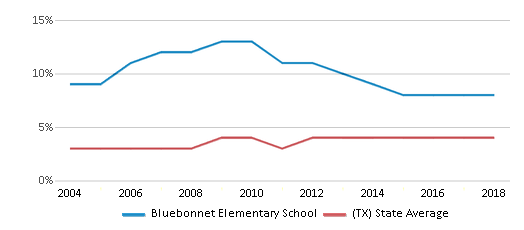 This chart display the percentage of Asian students in Bluebonnet Elementary School and the percentage of Asian public school students in Texas by year, with the latest 2017-18 school year data.