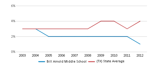 This chart display the percentage of Asian students in Bill Arnold Middle School and the percentage of Asian public school students in Texas by year, with the latest 2011-12 school year data.