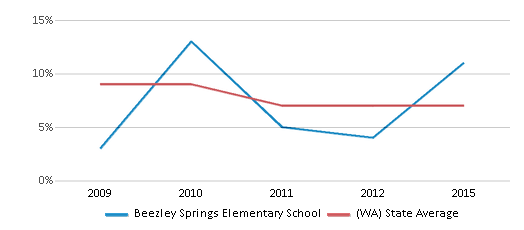 This chart display the percentage of Asian students in Beezley Springs Elementary School and the percentage of Asian public school students in Washington by year, with the latest 2014-15 school year data.