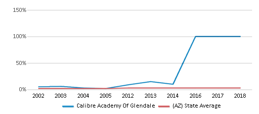 This chart display the percentage of Asian students in Calibre Academy Of Glendale and the percentage of Asian public school students in Arizona by year, with the latest 2013-14 school year data.