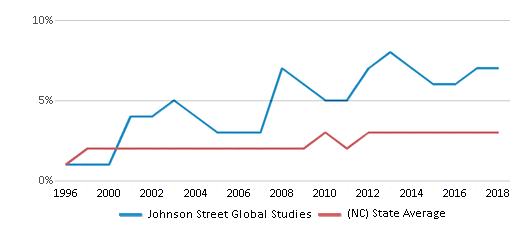 This chart display the percentage of Asian students in Johnson Street Global Studies and the percentage of Asian public school students in North Carolina by year, with the latest 2017-18 school year data.