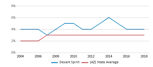 This chart display the percentage of Asian students in Desert Spirit and the percentage of Asian public school students in Arizona by year, with the latest 2017-18 school year data.