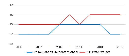 This chart display the percentage of Asian students in Dr. Ne Roberts Elementary School and the percentage of Asian public school students in Florida by year, with the latest 2014-15 school year data.