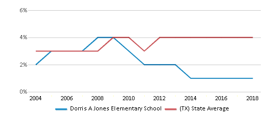 This chart display the percentage of Asian students in Dorris A Jones Elementary School and the percentage of Asian public school students in Texas by year, with the latest 2017-18 school year data.