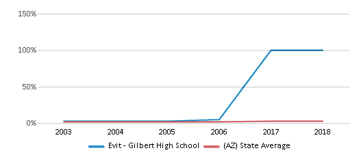 This chart display the percentage of Asian students in Evit - Gilbert High School and the percentage of Asian public school students in Arizona by year, with the latest 2017-18 school year data.