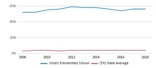This chart display the percentage of Asian students in Schell Elementary School and the percentage of Asian public school students in Texas by year, with the latest 2017-18 school year data.