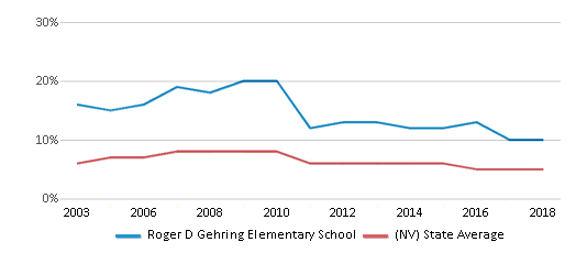 This chart display the percentage of Asian students in Roger D Gehring Elementary School and the percentage of Asian public school students in Nevada by year, with the latest 2017-18 school year data.