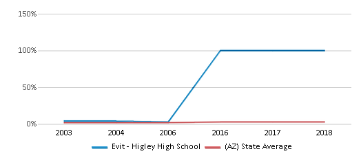This chart display the percentage of Asian students in Evit - Higley High School and the percentage of Asian public school students in Arizona by year, with the latest 2005-06 school year data.