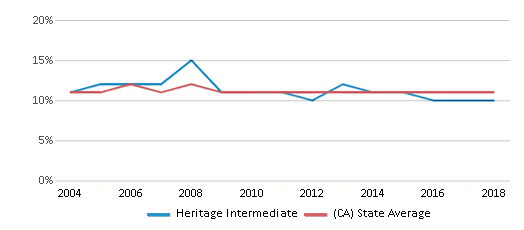 This chart display the percentage of Asian students in Heritage Intermediate and the percentage of Asian public school students in California by year, with the latest 2017-18 school year data.