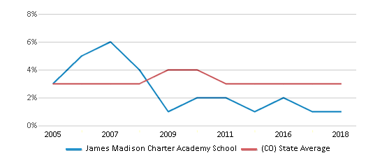 This chart display the percentage of Asian students in James Madison Charter Academy School and the percentage of Asian public school students in Colorado by year, with the latest 2017-18 school year data.
