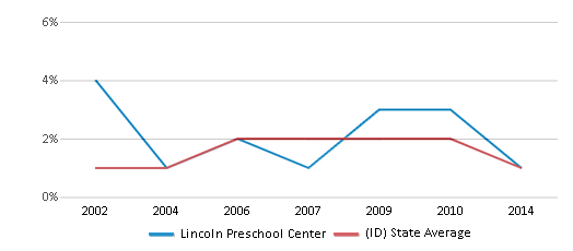 This chart display the percentage of Asian students in Lincoln Preschool Center and the percentage of Asian public school students in Idaho by year, with the latest 2013-14 school year data.