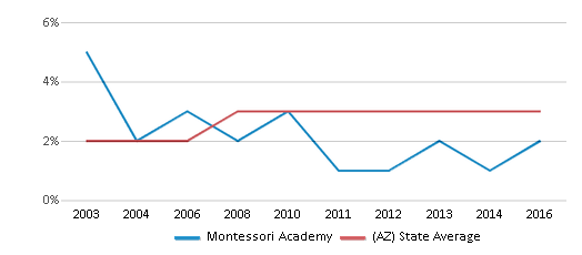 This chart display the percentage of Asian students in Montessori Academy and the percentage of Asian public school students in Arizona by year, with the latest 2015-16 school year data.