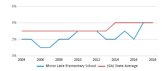 This chart display the percentage of Asian students in Mirror Lake Elementary School and the percentage of Asian public school students in Georgia by year, with the latest 2017-18 school year data.
