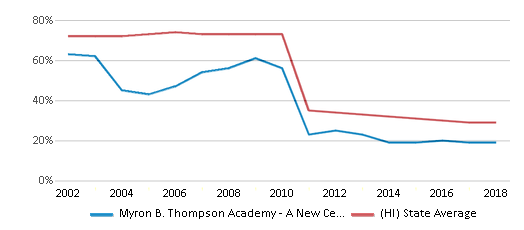This chart display the percentage of Asian students in Myron B. Thompson Academy - A New Century Pcs and the percentage of Asian public school students in Hawaii by year, with the latest 2017-18 school year data.