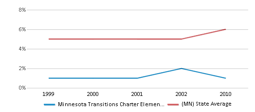 This chart display the percentage of Asian students in Minnesota Transitions Charter Elementary School and the percentage of Asian public school students in Minnesota by year, with the latest 2009-10 school year data.