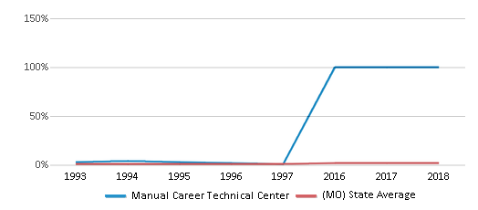 This chart display the percentage of Asian students in Manual Career Technical Center and the percentage of Asian public school students in Missouri by year, with the latest 2017-18 school year data.