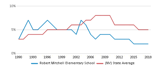 This chart display the percentage of Asian students in Robert Mitchell Elementary School and the percentage of Asian public school students in Nevada by year, with the latest 2017-18 school year data.