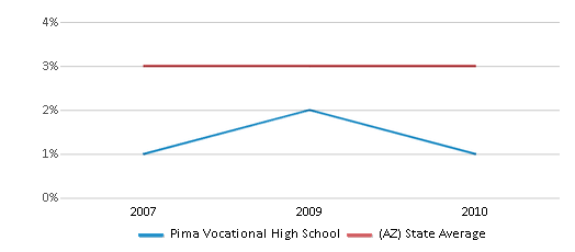 This chart display the percentage of Asian students in Pima Vocational High School and the percentage of Asian public school students in Arizona by year, with the latest 2009-10 school year data.