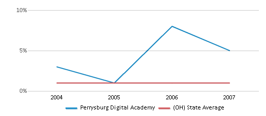 This chart display the percentage of Asian students in Perrysburg Digital Academy and the percentage of Asian public school students in Ohio by year, with the latest 2006-07 school year data.