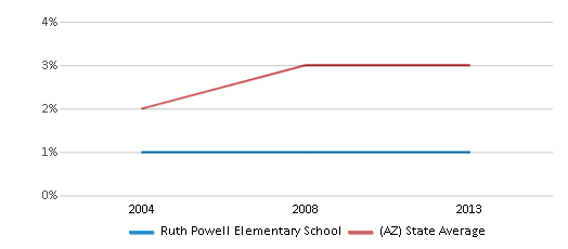 This chart display the percentage of Asian students in Ruth Powell Elementary School and the percentage of Asian public school students in Arizona by year, with the latest 2012-13 school year data.