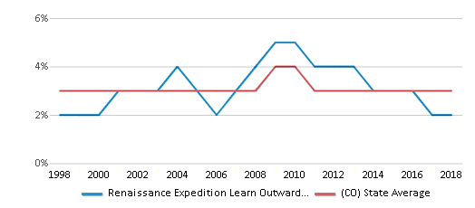 This chart display the percentage of Asian students in Renaissance Expedition Learn Outward Bound School and the percentage of Asian public school students in Colorado by year, with the latest 2017-18 school year data.