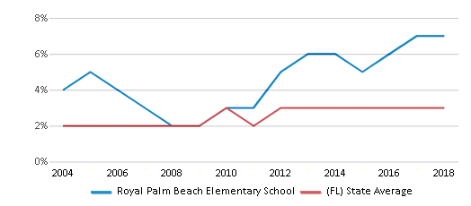 This chart display the percentage of Asian students in Royal Palm Beach Elementary School and the percentage of Asian public school students in Florida by year, with the latest 2017-18 school year data.