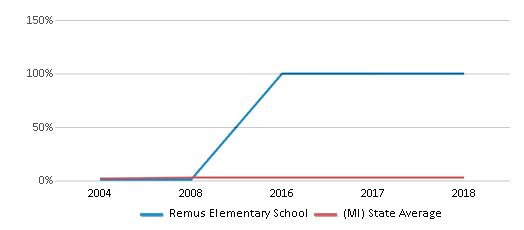 This chart display the percentage of Asian students in Remus Elementary School and the percentage of Asian public school students in Michigan by year, with the latest 2007-08 school year data.