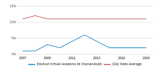 This chart display the percentage of Asian students in Eduhsd Virtual Academy At Shenandoah and the percentage of Asian public school students in California by year, with the latest 2017-18 school year data.