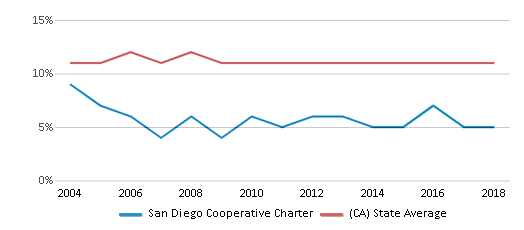 This chart display the percentage of Asian students in San Diego Cooperative Charter and the percentage of Asian public school students in California by year, with the latest 2017-18 school year data.