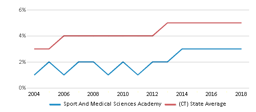 This chart display the percentage of Asian students in Sport And Medical Sciences Academy and the percentage of Asian public school students in Connecticut by year, with the latest 2017-18 school year data.