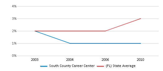 This chart display the percentage of Asian students in South County Career Center and the percentage of Asian public school students in Florida by year, with the latest 2009-10 school year data.