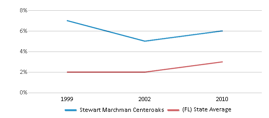 This chart display the percentage of Asian students in Stewart Marchman Centeroaks and the percentage of Asian public school students in Florida by year, with the latest 2009-10 school year data.