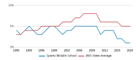 This chart display the percentage of Asian students in Sparks Middle School and the percentage of Asian public school students in Nevada by year, with the latest 2017-18 school year data.