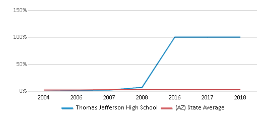 This chart display the percentage of Asian students in Thomas Jefferson High School and the percentage of Asian public school students in Arizona by year, with the latest 2007-08 school year data.