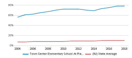 This chart display the percentage of Asian students in Town Center Elementary School At Plainsboro and the percentage of Asian public school students in New Jersey by year, with the latest 2017-18 school year data.