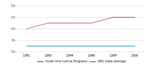 This chart display the percentage of Asian students in Youth And Justice Programs and the percentage of Asian public school students in New York by year, with the latest 1999-00 school year data.