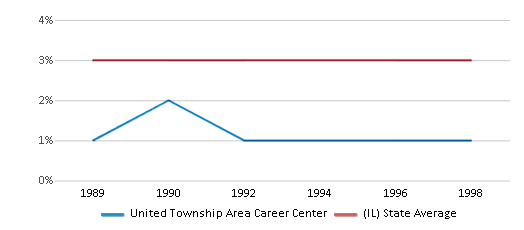 This chart display the percentage of Asian students in United Township Area Career Center and the percentage of Asian public school students in Illinois by year, with the latest 1997-98 school year data.