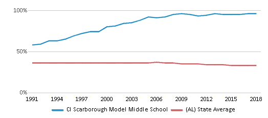 This chart display the percentage of Black students in Cl Scarborough Model Middle School and the percentage of Black public school students in Alabama by year, with the latest 2017-18 school year data.